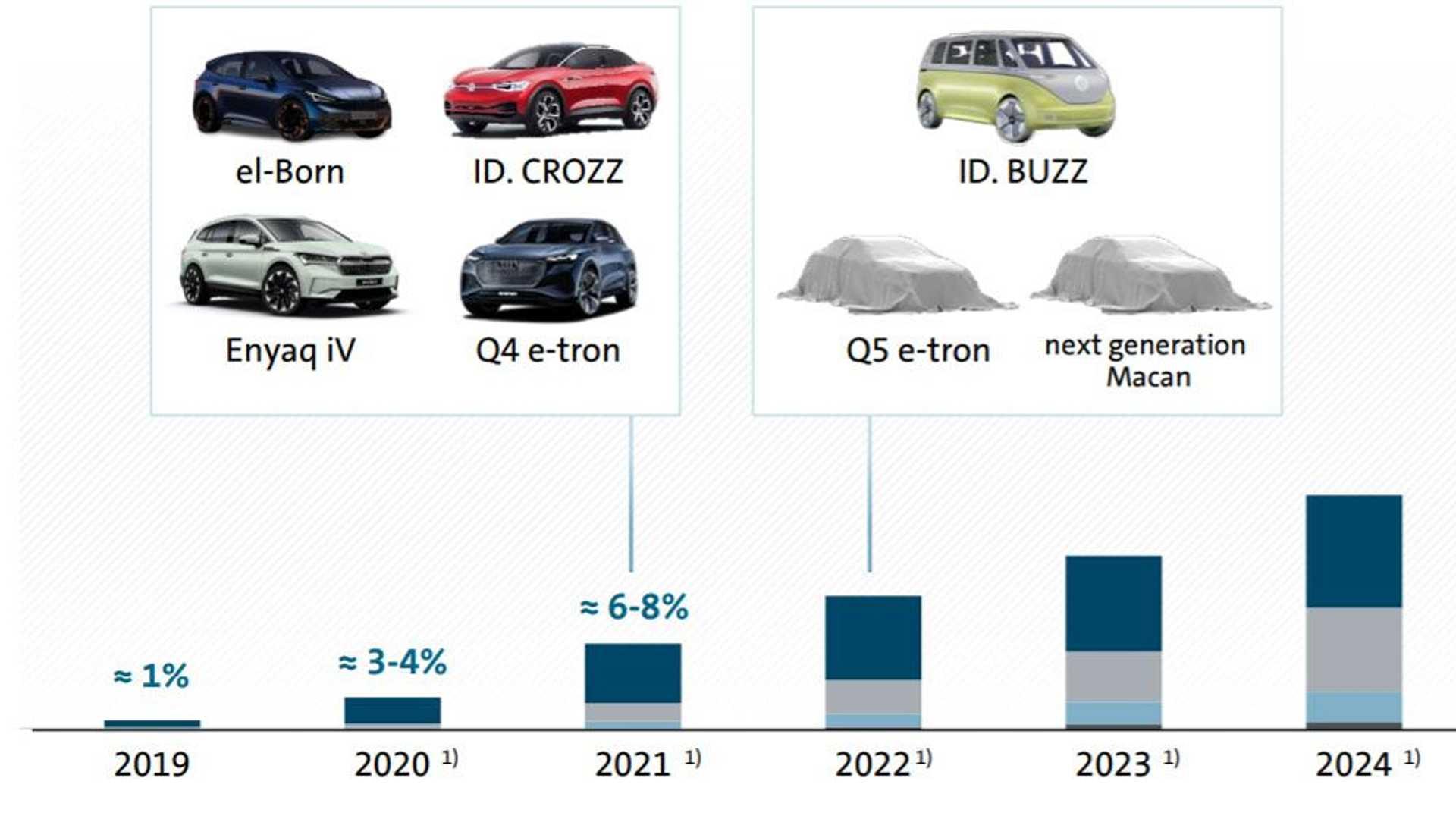 Лучшие новости о сроках премьеры Audi Q5 e-tron и Porsche Macan EV