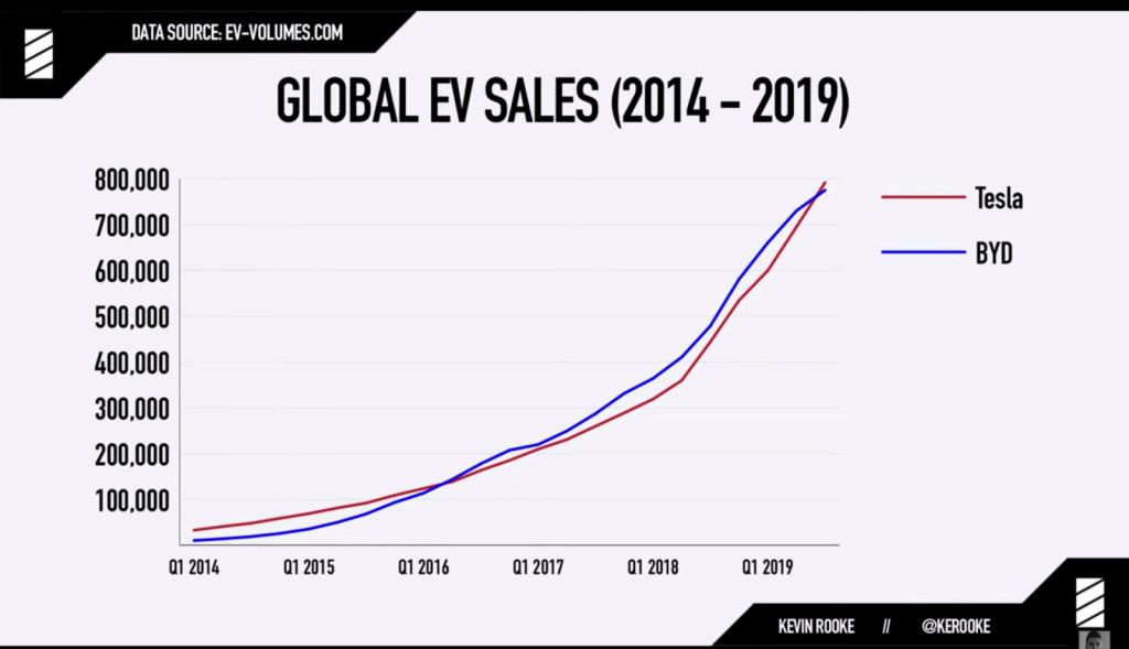 Лучшие новости о производстве миллионного автомобиля Tesla