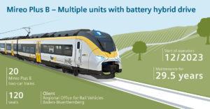 Лучшие новости о первом заказе на поезда с батарейным питанием, полученным компанией Siemens.