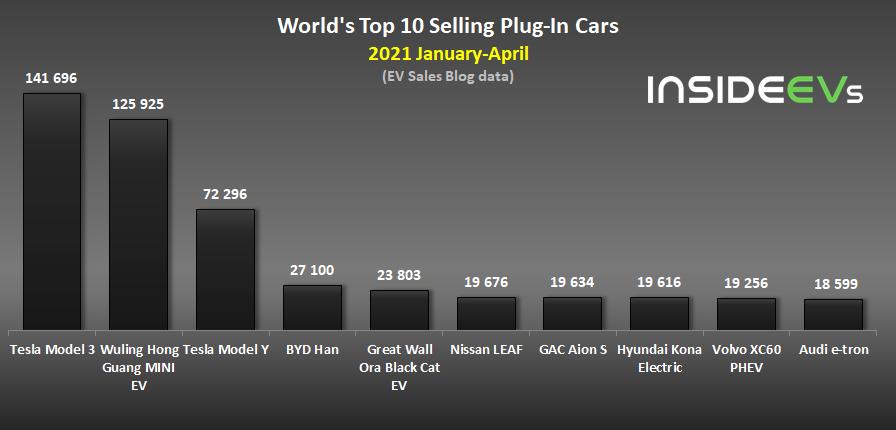Лучшие новости о самом продаваемом электромобиле Tesla